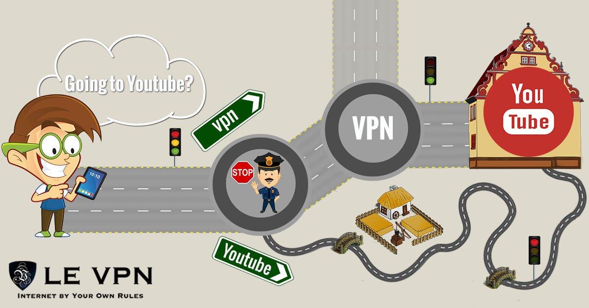Cómo Desbloquear Vídeos de YouTube | Le VPN