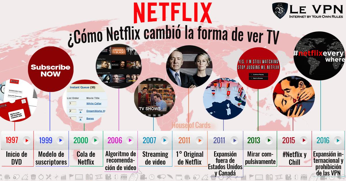 Cómo Netflix Ha Cambiado La Forma En Que Miramos Televisión   Le VPN