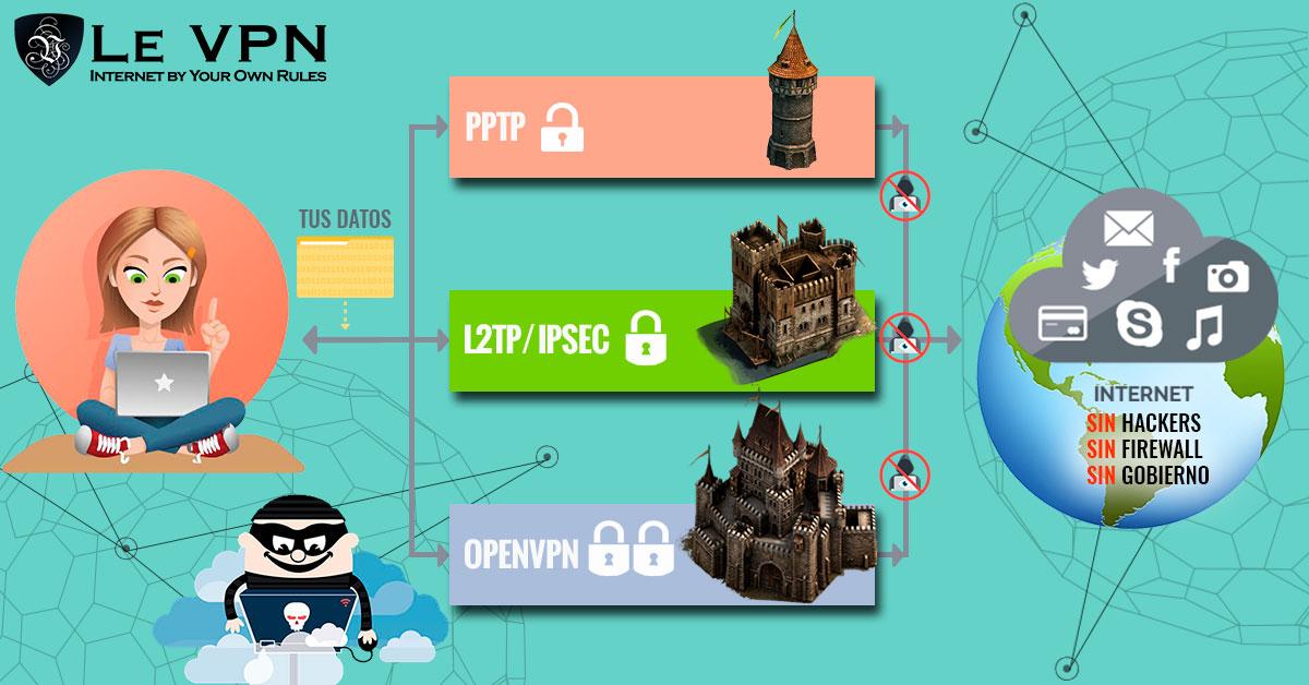 ¿Cuáles Son Las Ventajas De Seguridad De Usar Una VPN? | Le VPN