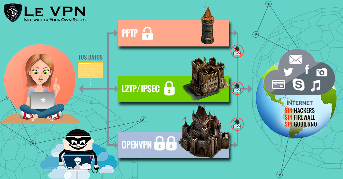 La Historia De La VPN