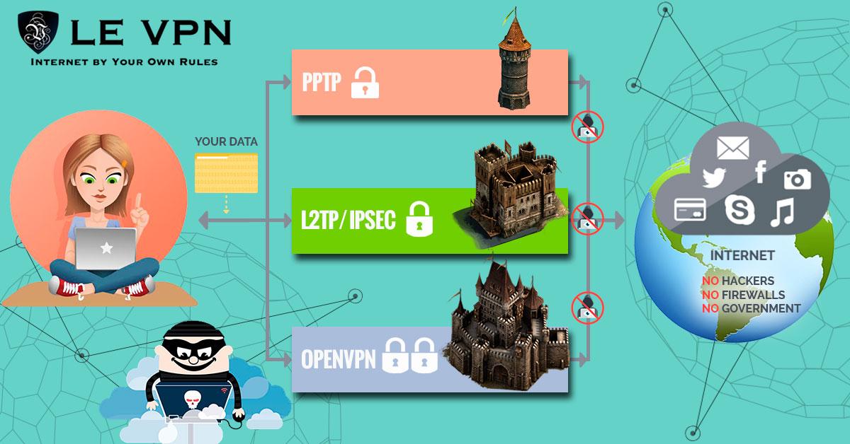 ¿Qué es VPN En Cascada? Aprende Cómo Configurar Una VPN En Cascada