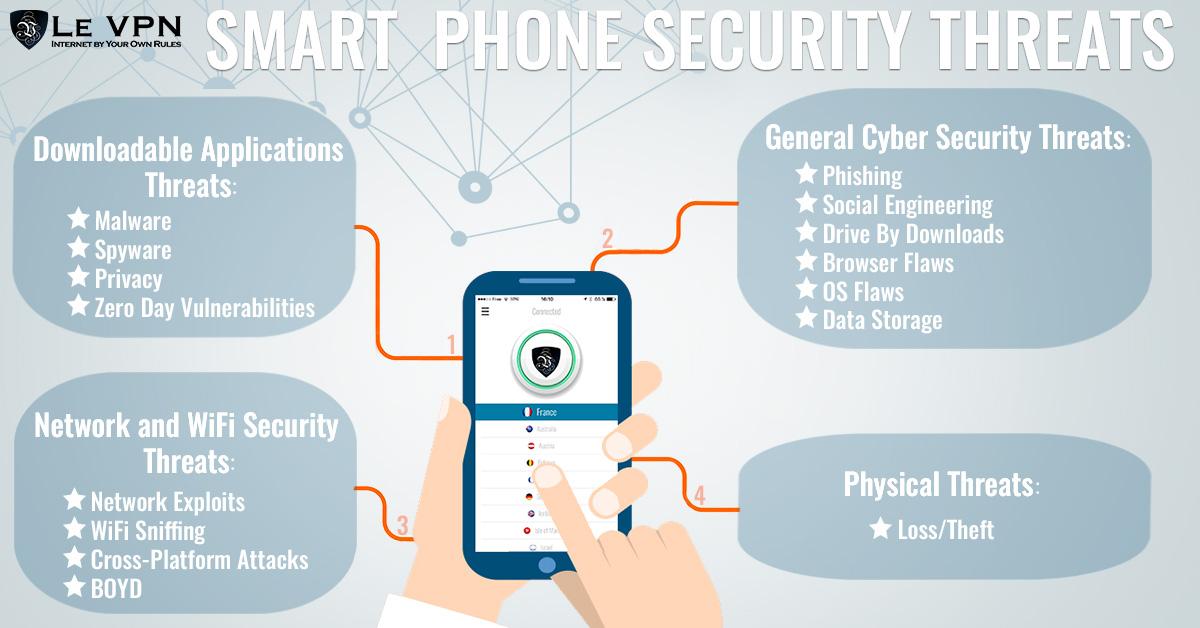 Amenazas A La Seguridad De Teléfonos Inteligentes | Le VPN