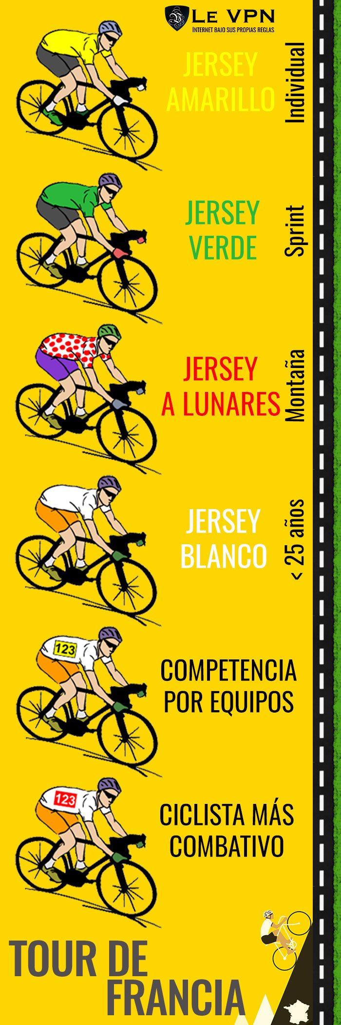 6 sub-carreras en curso del Tour de Francia   Le VPN