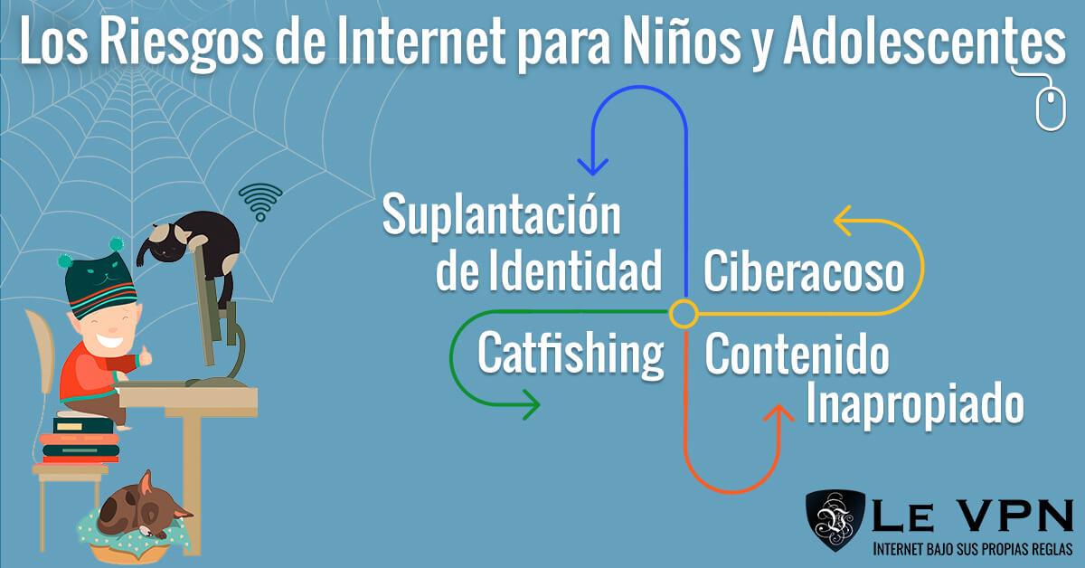 Los Riesgos de Internet para Niños y Adolescentes | Las Aplicaciones de Redes Sociales Más Peligrosas Que Los Niños Están Usando | Las Aplicaciones Peligrosas para Niños | Le VPN