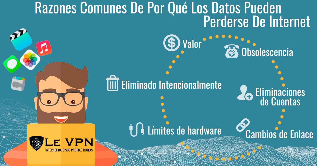 Algunas Razones Comunes De Por Qué Los Datos Pueden Perderse De Internet | limitaciones del almacenamiento de datos en línea | ¿Durante Cuánto Tiempo Se Guardan Los Datos En Línea? | Ventajas Y Desventajas Del Almacenamiento De Datos En Línea | limitaciones físicas de almacenamiento de datos en línea | Le VPN