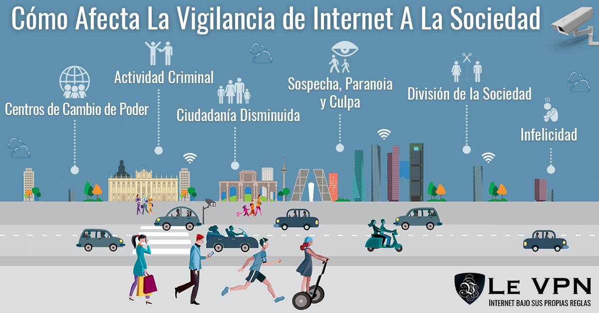 Cómo Influye La Vigilancia Gubernamental En La Auto Censura En Línea