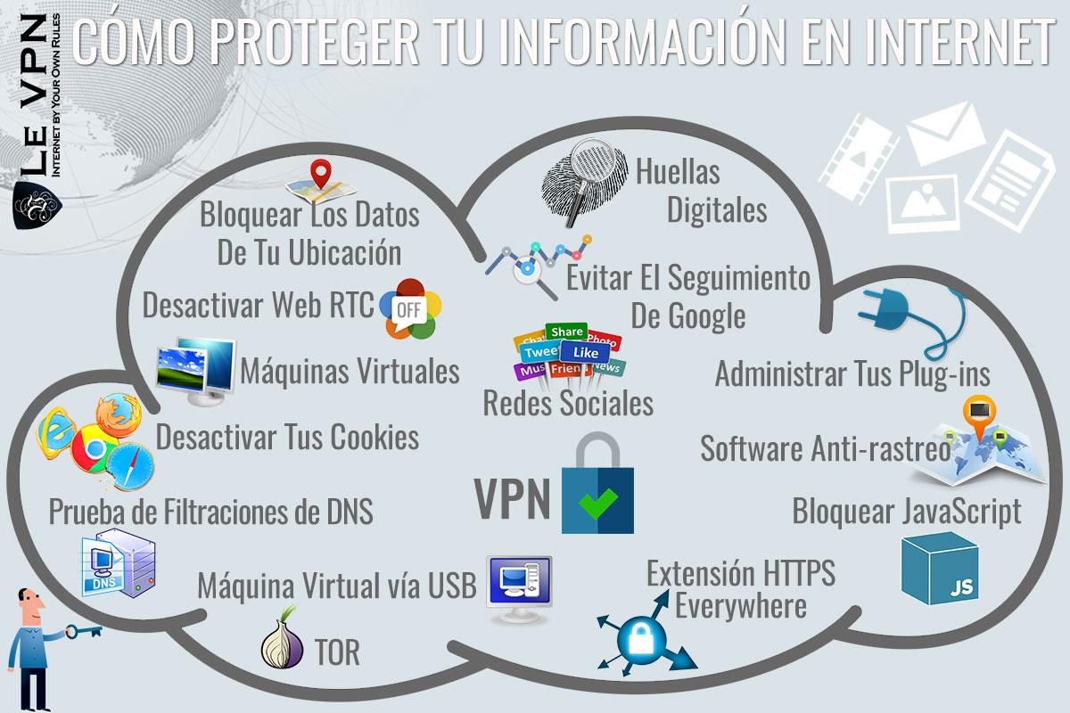 Cómo Proteger A Tu Pequeña Empresa Con Una VPN