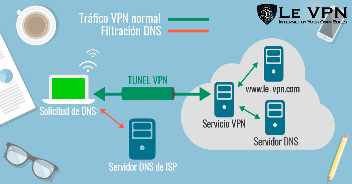 Proteger los dispositivos y equipos con Le VPN es muy fácil.