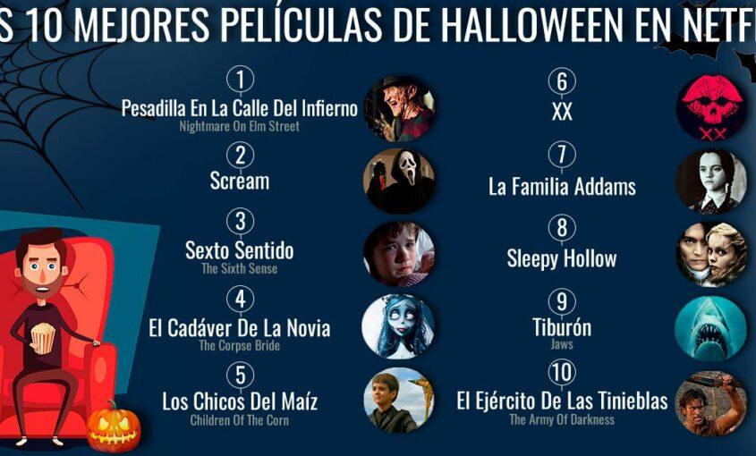 Los 10 mejores films de Halloween en Netflix de Estados Unidos.