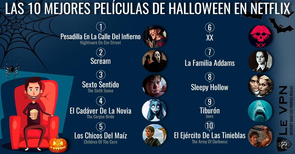 Las 10 Mejores Películas De Halloween En Netflix De Estados Unidos