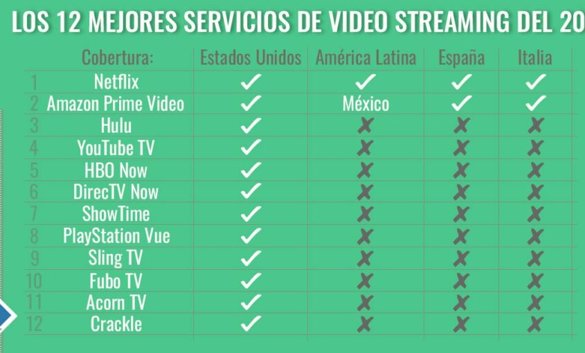 Los 12 mejores servicios de streaming de video de 2018.