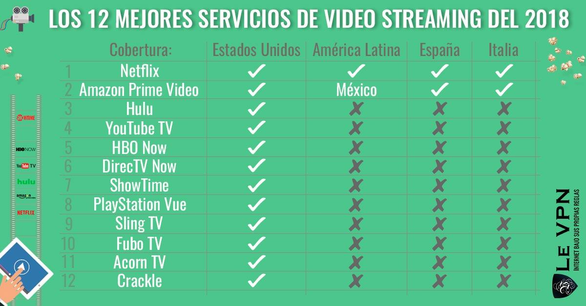 Los 12 mejores servicios de video streaming del 2018 | Le VPN