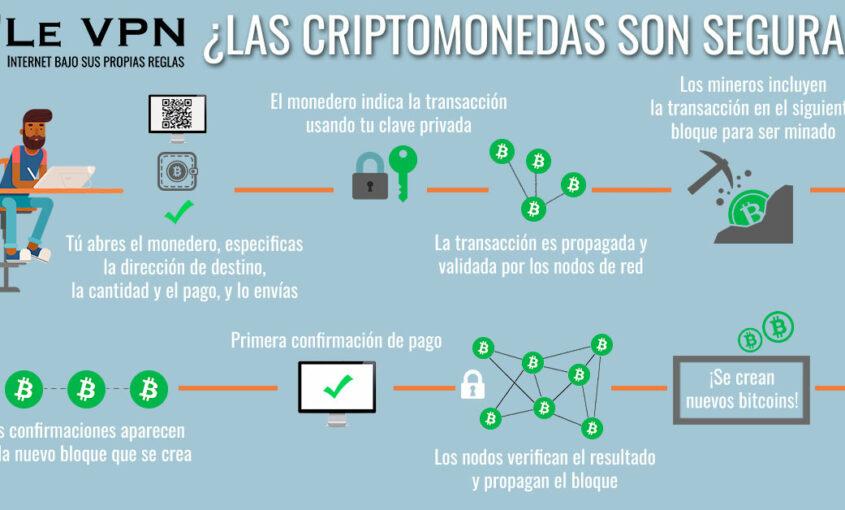 La seguridad en los móviles e internet en general. | Le VPN