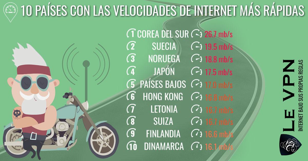 ¿Por qué algunos países tienen velocidades de Internet más lentas que otros? Internet es igual en todas partes ¿verdad? Si y No. Internet y las velocidades de internet no son iguales en todos los países. ¿Cuales son los 10 países con las velocidades de Internet más rápidas?   Le VPN
