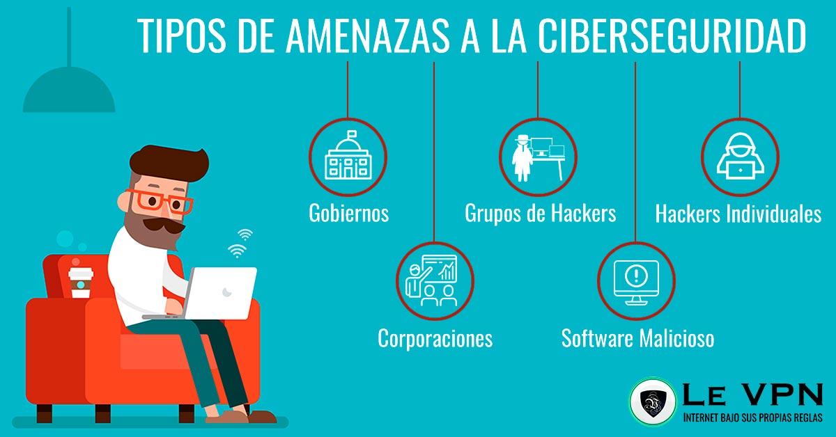 Todo lo que necesitas saber sobre ciberseguridad: cuáles son los riesgos de no tener ciberseguridad, cuáles son las amenazas y cómo mantenerse protegido. | Le VPN
