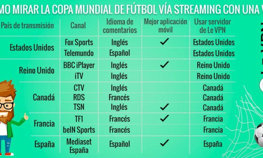 ¿Cómo Usar una VPN para Mirar la Copa Mundial en Vivo? | Le VPN