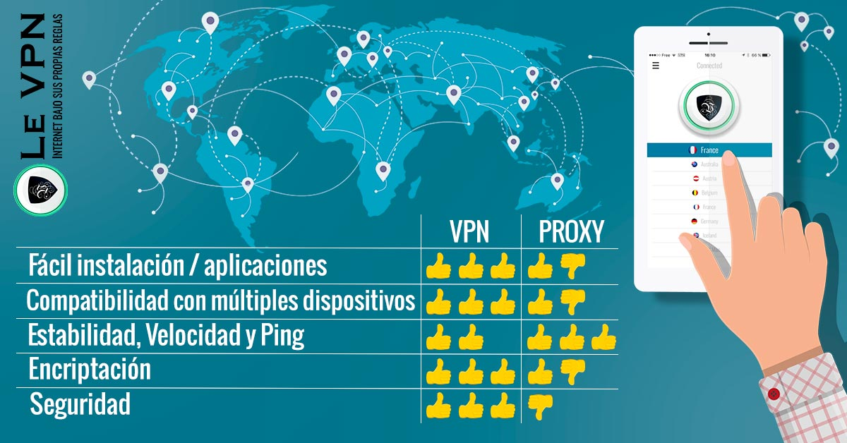 VPN vs Proxy: ¿Cuál Elegir? | Le VPN