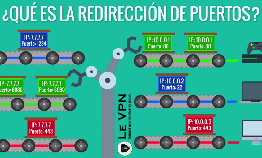 ¿Qué es la redirección de puertos? ¿Cómo funciona la redirección de puertos?