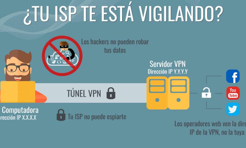 ¿Por qué es visible mi IP y cómo evitar rastreadores de direcciones IP? | Le VPN