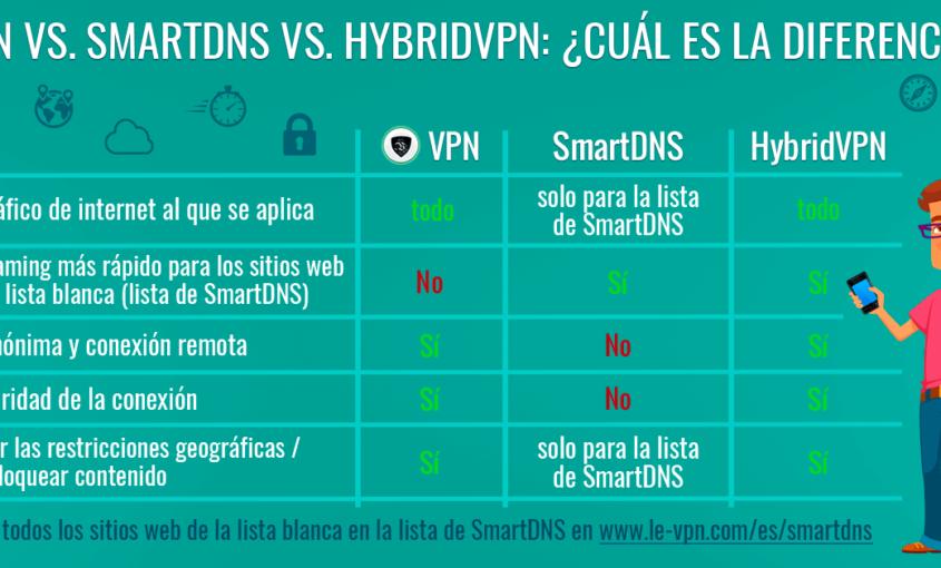 SmartDNS Vs. VPN: ¿Cuál es la Diferencia Entre VPN y SmartDNS?