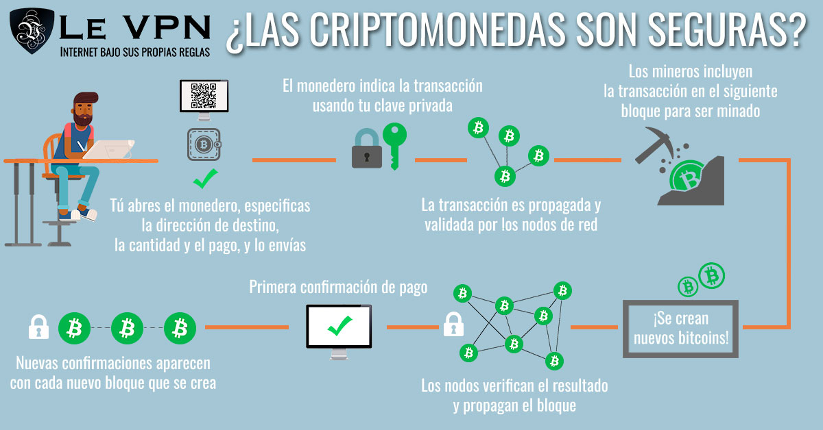 Las criptomonedas más usadas