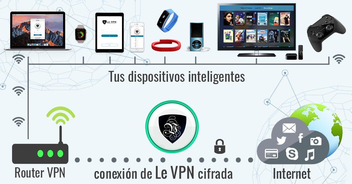 Stalkerware: Usa Routers con VPN para Tu Privacidad. | Le VPN