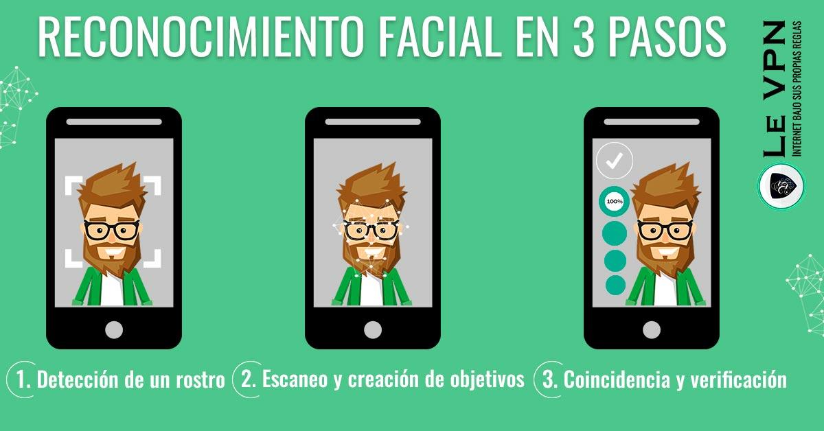 Privacidad del Reconocimiento Facial: Problemas Modernos, Soluciones Modernas. | Le VPN