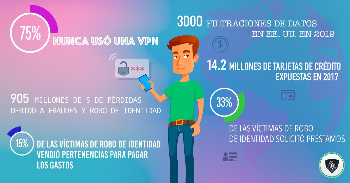 Privacidad en Internet: ¿Qué Nos Estamos Perdiendo? | Le VPN