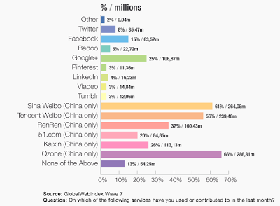 Facebook en Chine | utiliser Facebook en Chine | Le VPN