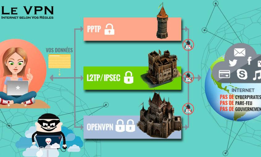 protocoles VPN | La sécurité de l'Internet avec une Connexion VPN Sécurisée et Fiable | Quels sont les bénéfices sécurité liés à l'utilisation d'un VPN?