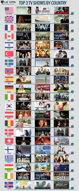 Le Top 3 des Séries TV dans le monde en termes de popularité | Les meilleures séries TV en termes de popularité | VPN pour regarder TV | Le VPN