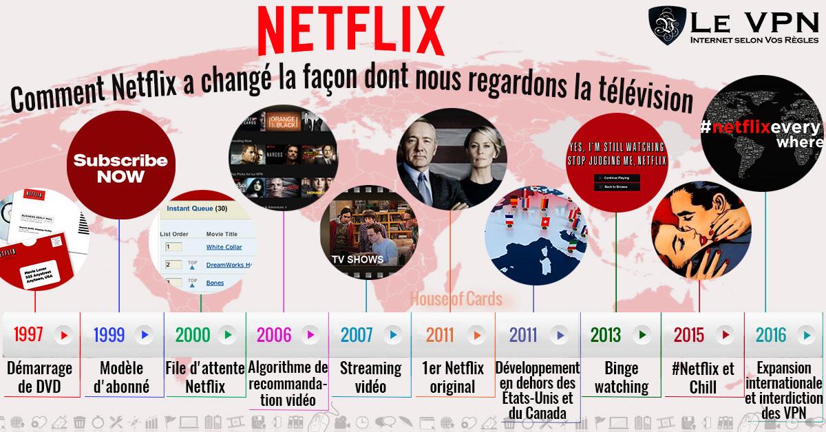 Comment Netflix a changé notre façon de regarder la télévision | Le VPN | Netflix, 10 innovations qui ont changé le monde