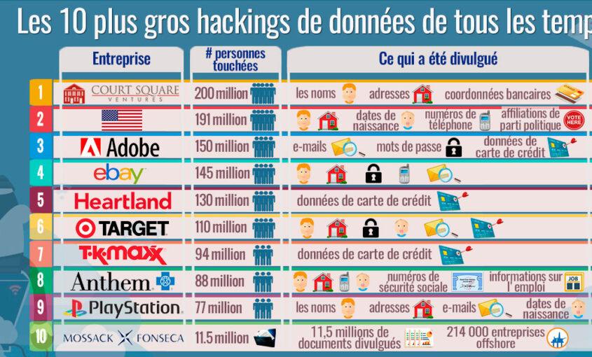 Les 10 plus grands hacking de données de tous les temps | Le VPN