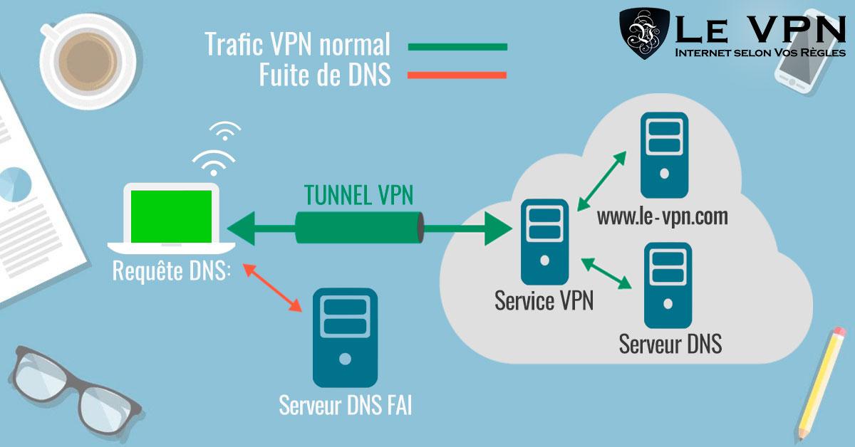 DNS Leak | Le VPN | Comment faire pour être encore plus en sécurité avec un VPN ? | Le VPN