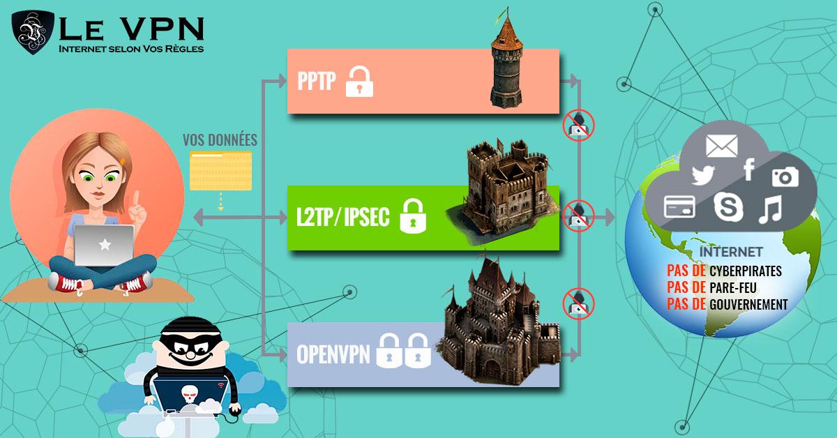 La sécurité de l'Internet avec une Connexion VPN Sécurisée et Fiable | Quels sont les bénéfices sécurité liés à l'utilisation d'un VPN?