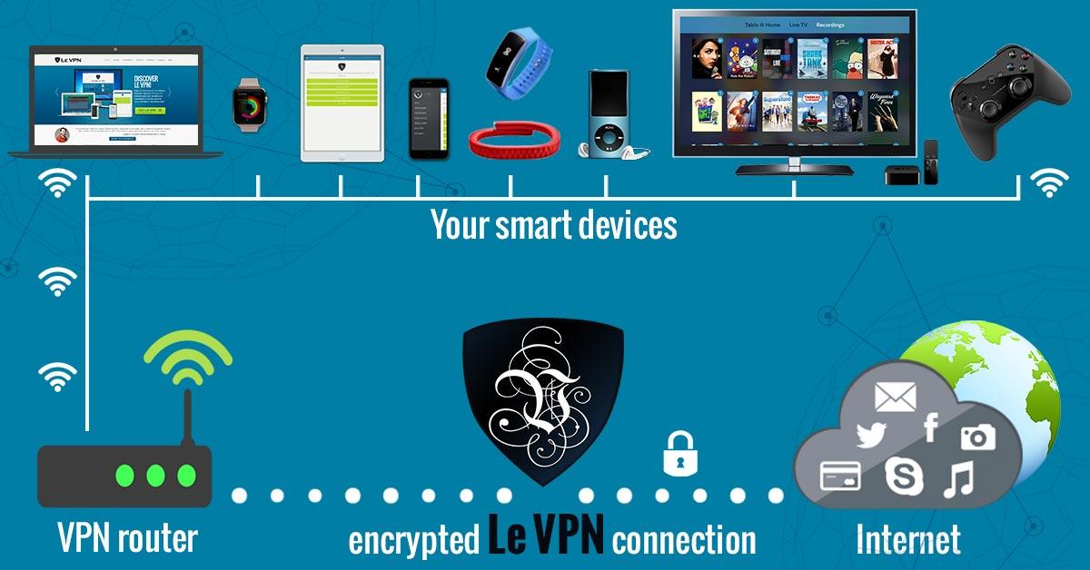 routeurs VPN intégrés | VPN en cascade | Le VPN