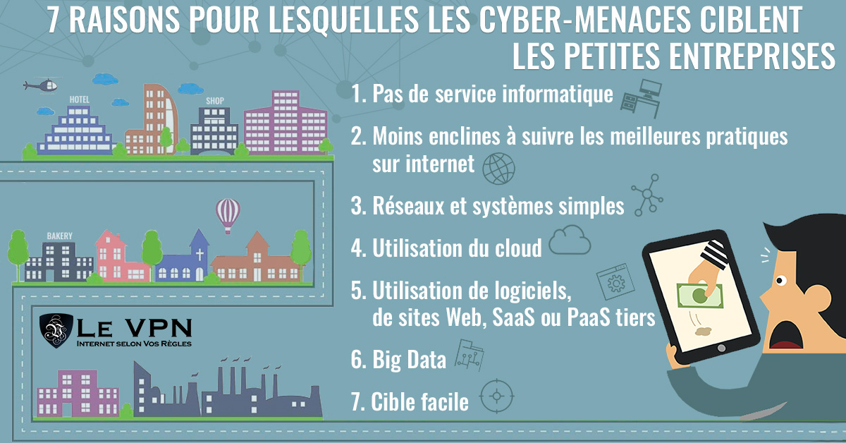 Les 7 raisons qui expliquent pourquoi les cyber-menaces ciblent les petites entreprises | Les menaces sur la cybersécurité : pourquoi les cybercriminels ciblent-ils les petites entreprises ? | Le VPN