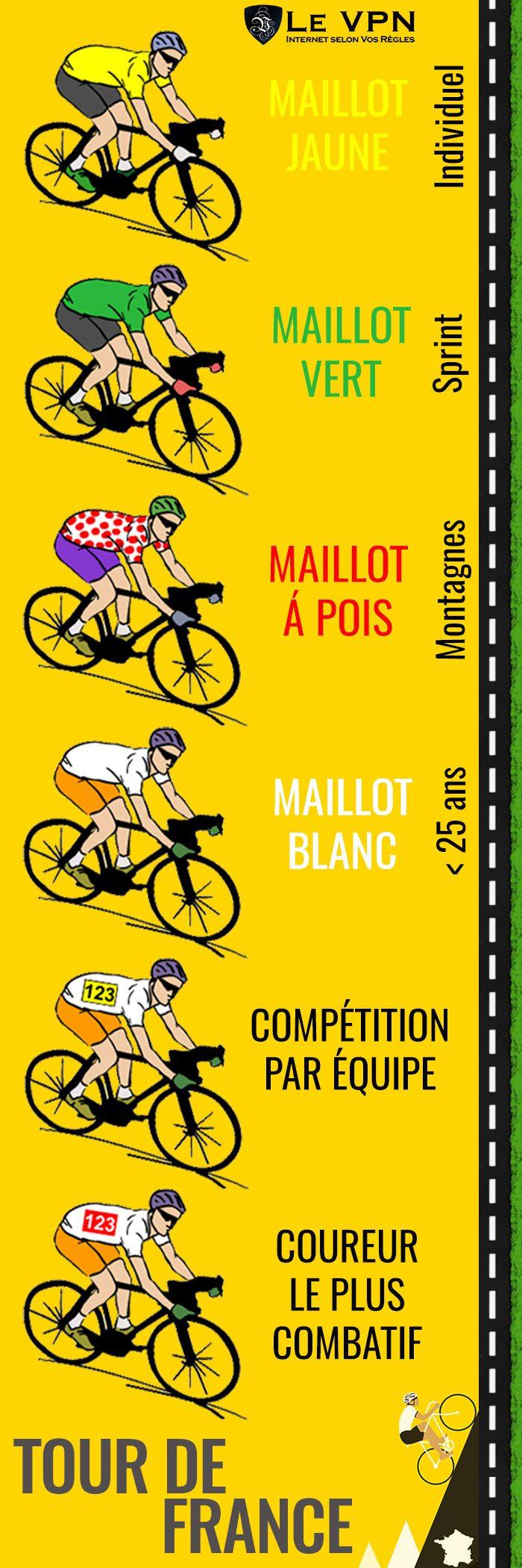 Les 6 sous-courses du Tour de France | Comment puis-je regarder le Tour de France depuis l'étranger | Le VPN