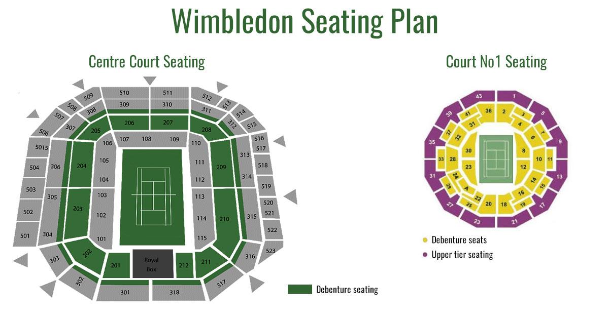 Les courts de Wimbledon