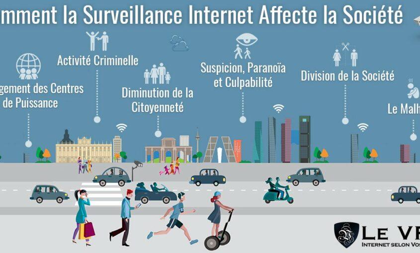 De quelle manière la surveillance du gouvernement du Web impacte-t-elle le comportement des internautes ? Comment la surveillance d'Internet affecte-t-elle la société et comment l'éviter ? | Le VPN