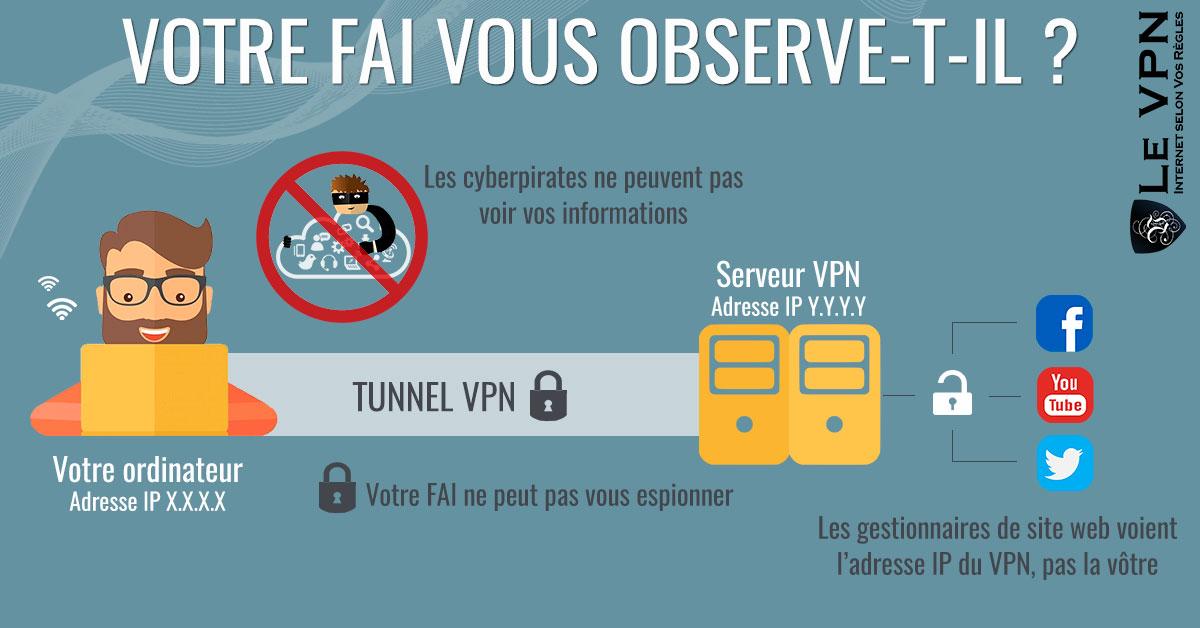Votre FAI vous observe-t-il ? Les FAI vendent-ils vos données ? | Le VPN