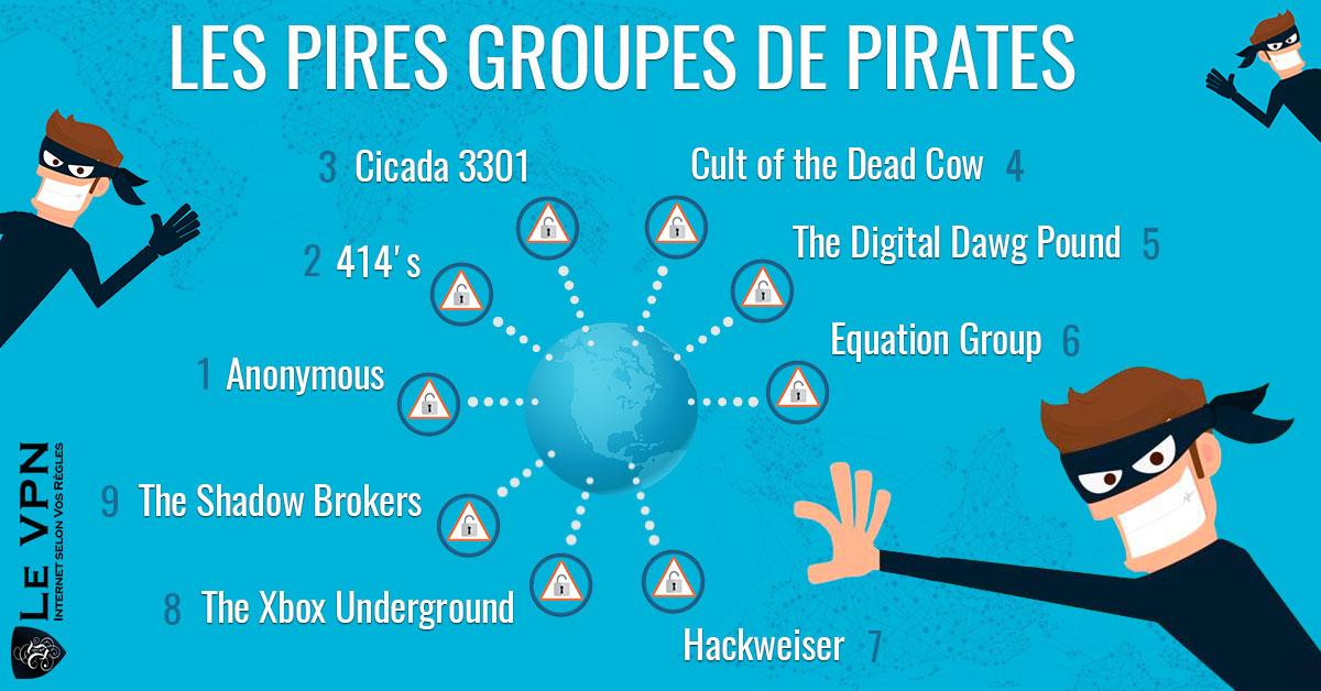 Les pires groupes de hackers internet | Les pires pirates internet | Top liste des pires hackers et des pires groupes de pirates | Le VPN