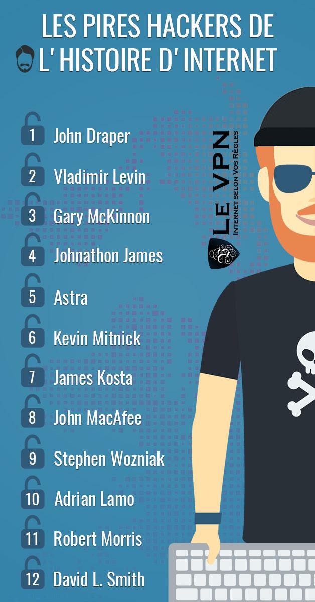 Les pires pirates internet | Top liste des pires hackers et des pires groupes de pirates | Le VPN
