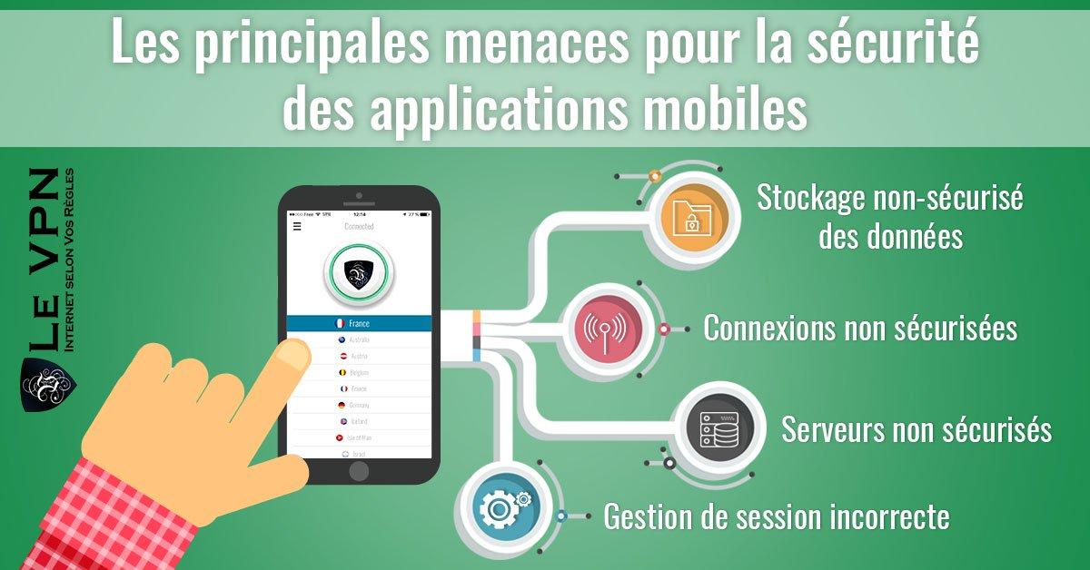 Sécurité des applications mobiles : Des applications mobiles qui mettent votre vie privée et votre sécurité en danger