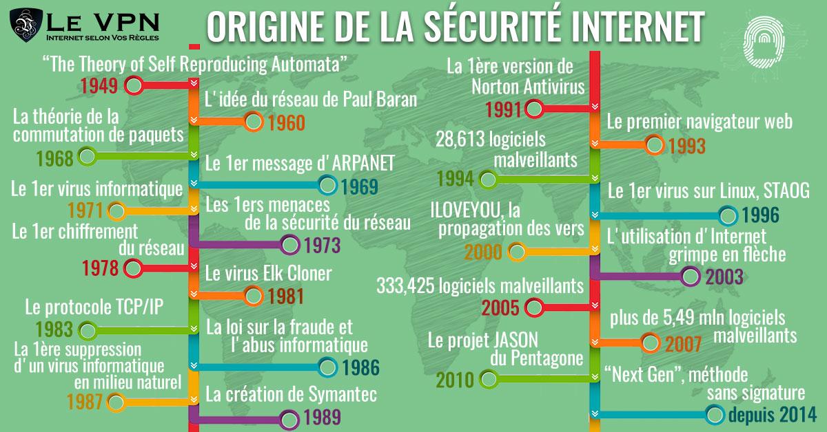 Origine de la sécurité Internet. A partir de quand la protection de la vie privée sur Internet est-elle un problème? Quand Internet est né. | Le VPN