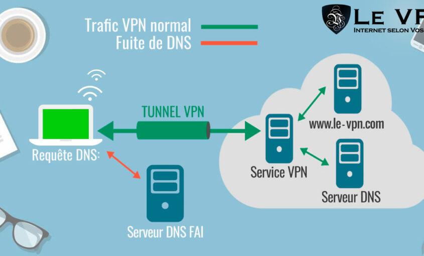 Chiffrement, données privées, VPN, sécurité des données, sécurité informatique, téléchargement. | Le VPN
