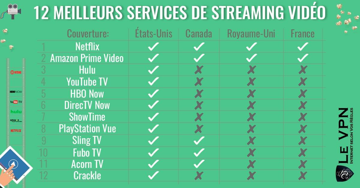12 Meilleurs services de streaming vidéo | Le VPN Blog