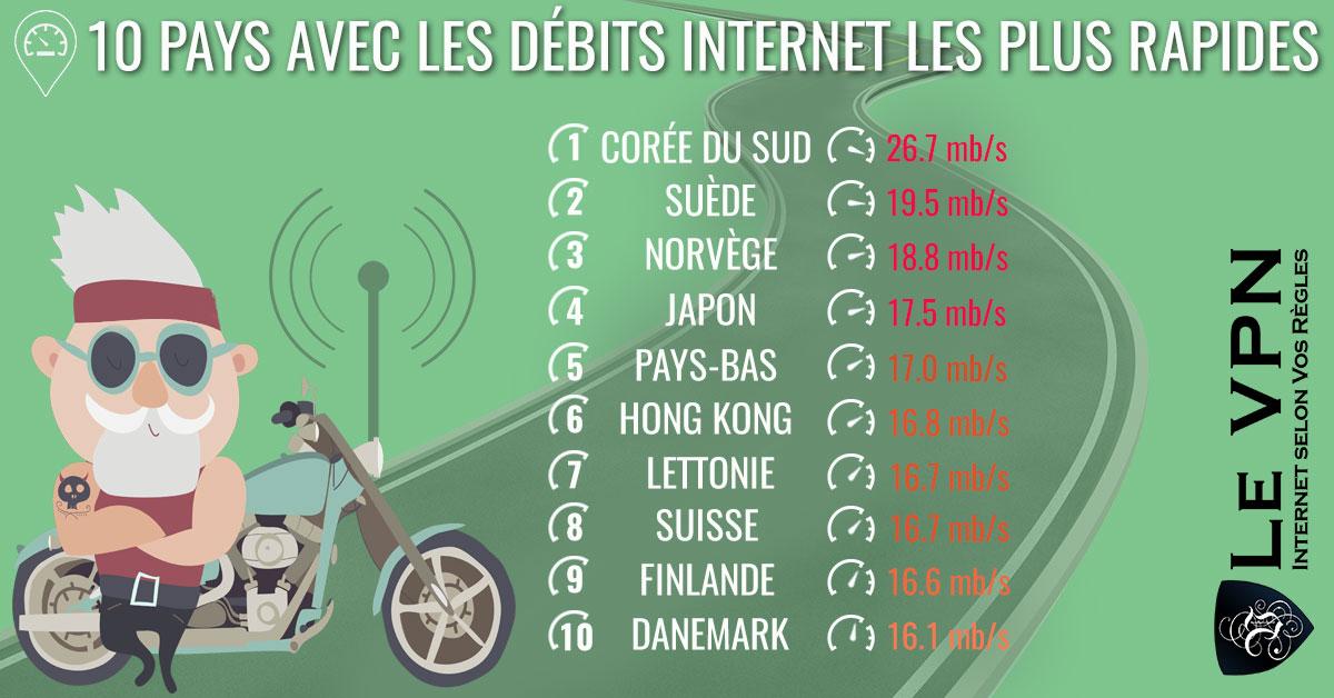 Top 10 pays avec les débits internet les plus rapides. Quels sont les pays avec les débits Internet les plus rapides? Pourquoi certains pays ont-ils des débits Internet plus lents que d'autres? On trouve le même Internet partout, n'est-ce pas? Oui et non. Internet et les débits Internet ne sont pas les mêmes dans tous les pays. | Le VPN
