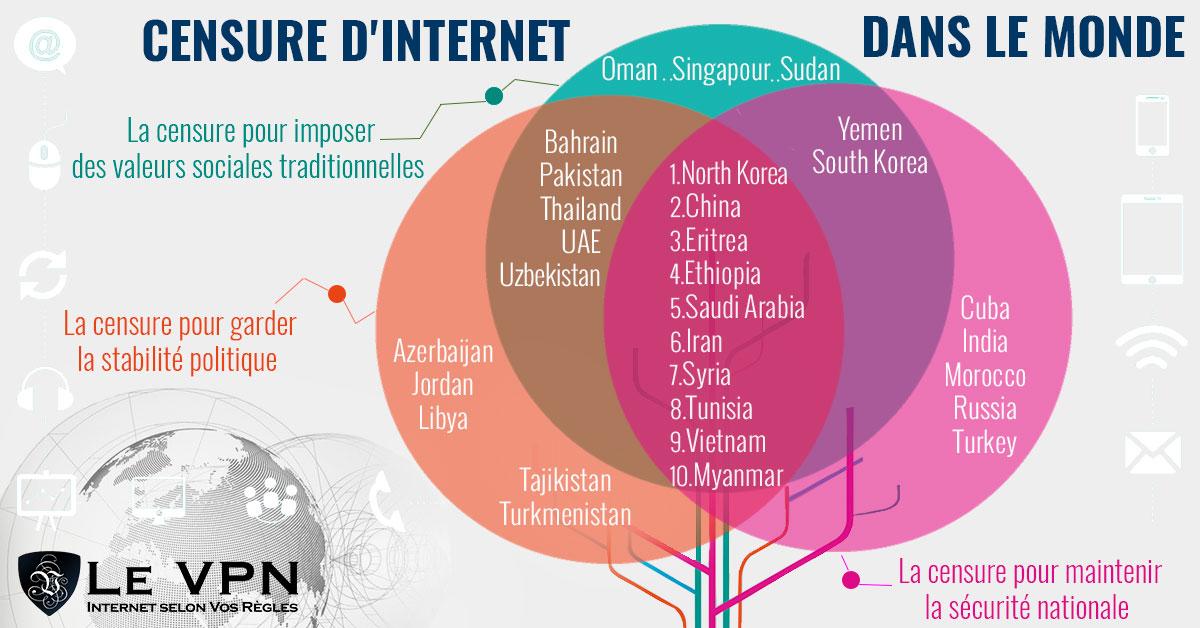 Le top 10 des pays qui censurent internet et comment faire pour l'éviter. | La censure sur Internet ne cesse de s'intensifier, et ce, dans le monde entier. Les blogueurs, les journalistes mais aussi les internautes estiment qu'il est toujours plus difficile d'accéder au contenu qu'ils recherchent. | Le VPN