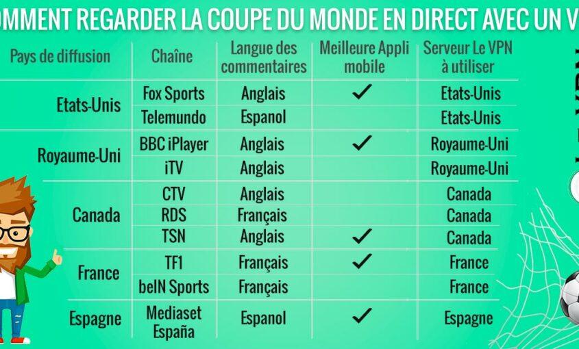 Comment utiliser un VPN pour regarder la Coupe du Monde en direct ? | Le VPN